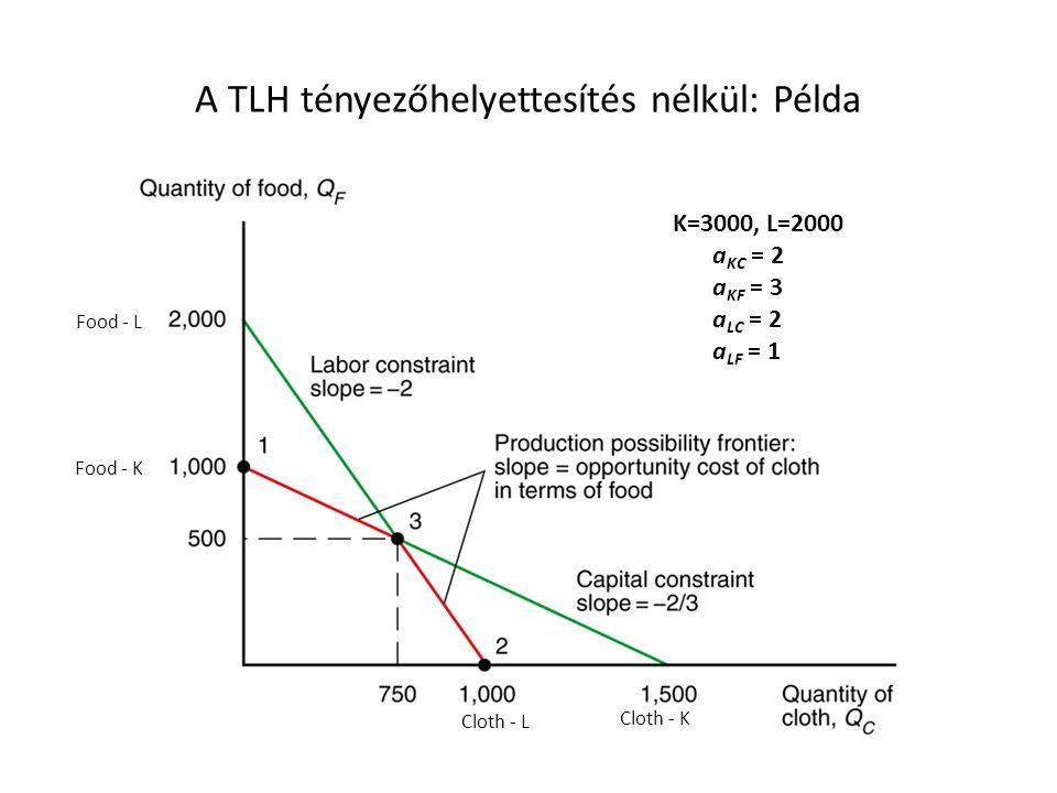 A TLH tényezőhelyettesítés nélkül: Példa K=3000, L=2000 a KC = 2 a KF = 3 a LC = 2 a LF = 1 Cloth - K Food - K Cloth - L Food - L