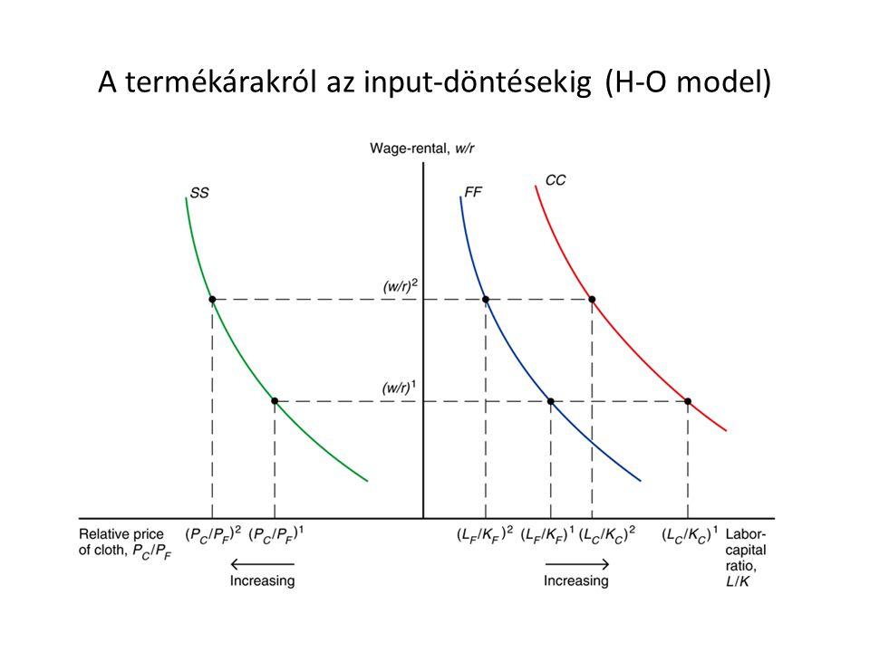 A termékárakról az input-döntésekig (H-O model)