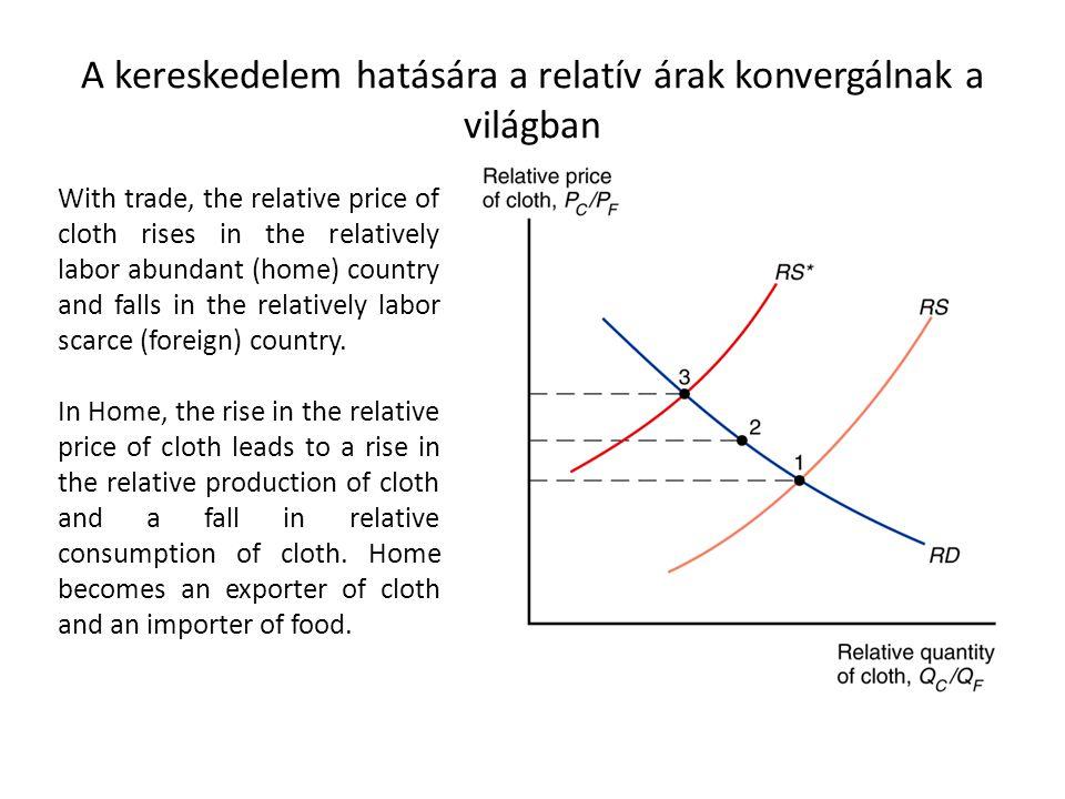 A kereskedelem hatására a relatív árak konvergálnak a világban With trade, the relative price of cloth rises in the relatively labor abundant (home) c