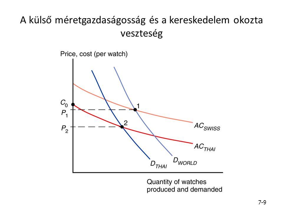 A külső méretgazdaságosság és a kereskedelem okozta veszteség 7-9