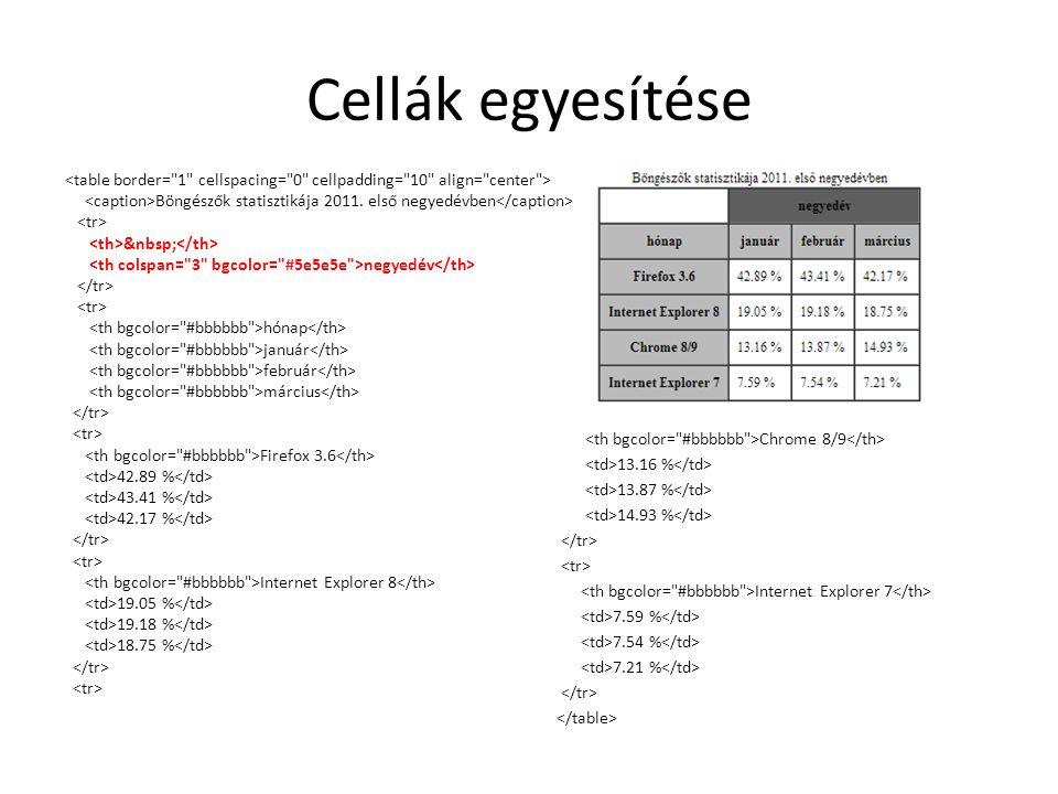Cellák egyesítése Chrome 8/9 13.16 % 13.87 % 14.93 % Internet Explorer 7 7.59 % 7.54 % 7.21 % Böngészők statisztikája 2011.
