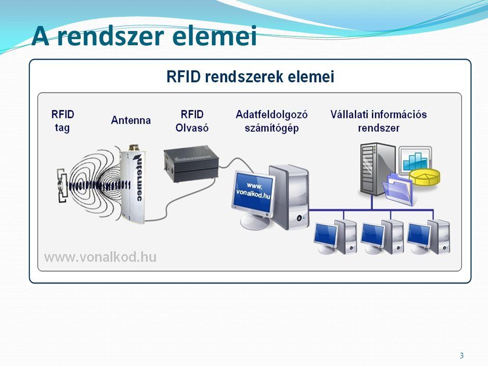 RFID Bélyeg vagy tag egy antennából és egy mikrochipből állnak 4