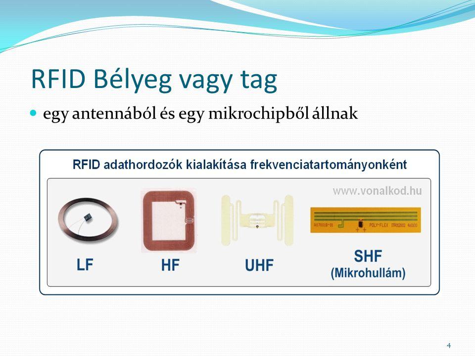 RFID rendszerek hatékonyságának mérése RFID – az automatikus azonosítás a termékkövetésben RFID rendszer alkalmazása az iparban RFID és az ipar RFID rendszerek érzékenységének mérése A termékazonosítás lehetőségei tudományos cikkek alapján 15