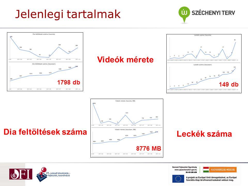 Jelenlegi tartalmak Videók mérete Dia feltöltések száma Leckék száma 8776 MB 149 db 1798 db