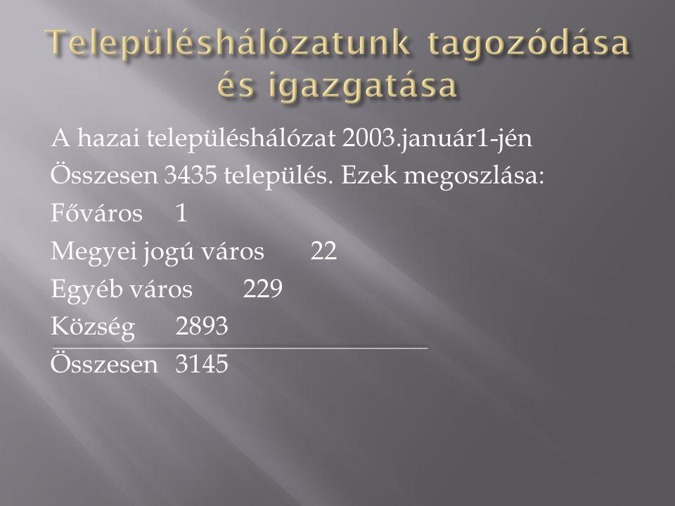 A hazai településhálózat 2003.január1-jén Összesen 3435 település. Ezek megoszlása: Főváros1 Megyei jogú város22 Egyéb város229 Község2893 Összesen314