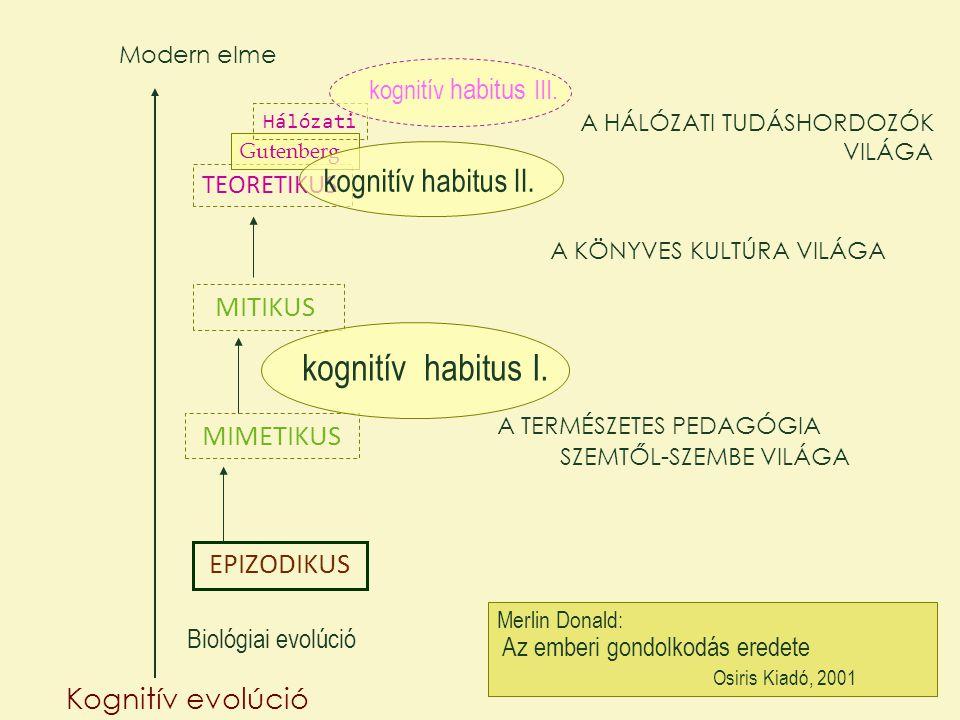 EPIZODIKUS MIMETIKUS MITIKUS TEORETIKUS Gutenberg Hálózati Kognitív evolúció Biológiai evolúció Modern elme Merlin Donald: Az emberi gondolkodás erede