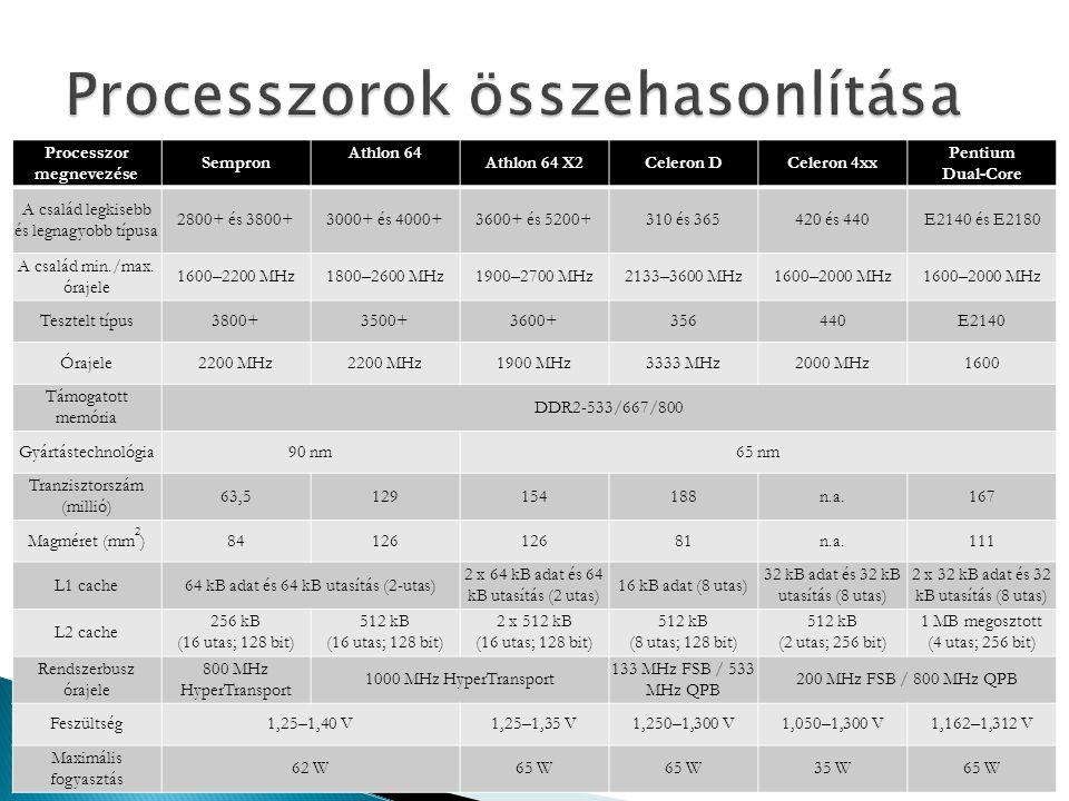 Processzor megnevezése Sempron Athlon 64 Athlon 64 X2Celeron DCeleron 4xx Pentium Dual-Core A család legkisebb és legnagyobb típusa 2800+ és 3800+3000