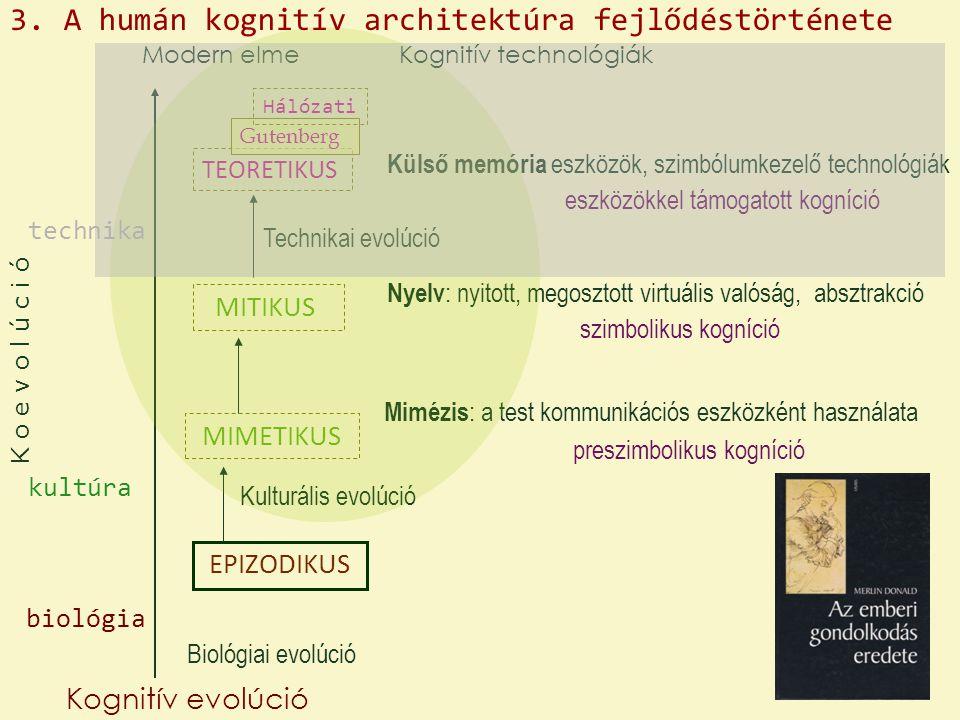 EPIZODIKUS MIMETIKUS MITIKUS TEORETIKUS Gutenberg Hálózati Kognitív evolúció Biológiai evolúció Kulturális evolúció Technikai evolúció Modern elme preszimbolikus kogníció szimbolikus kogníció Mimézis : a test kommunikációs eszközként használata Nyelv : nyitott, megosztott virtuális valóság, absztrakció Külső memória eszközök, szimbólumkezelő technológiák eszközökkel támogatott kogníció Kognitív technológiák 3.