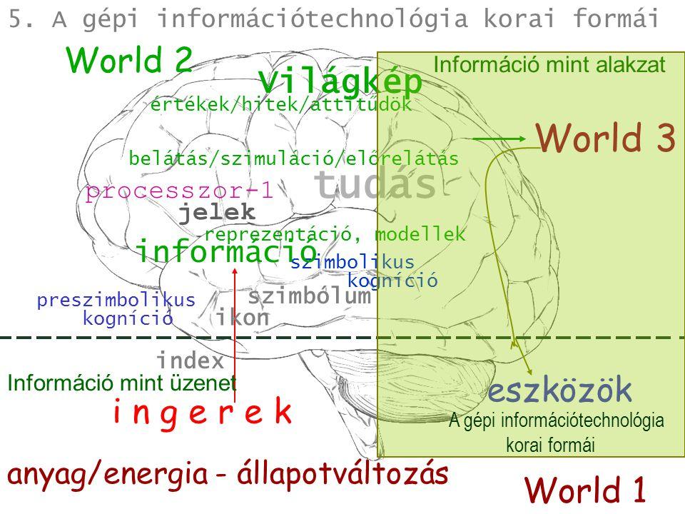 tudás anyag/energia - állapotváltozás szimbólum World 2 World 1 Világkép jelek i n g e r e k World 3 ikon index processzor-1 eszközök preszimbolikus kogníció szimbolikus kogníció értékek/hitek/attitűdök Információ mint üzenet Információ mint alakzat 5.