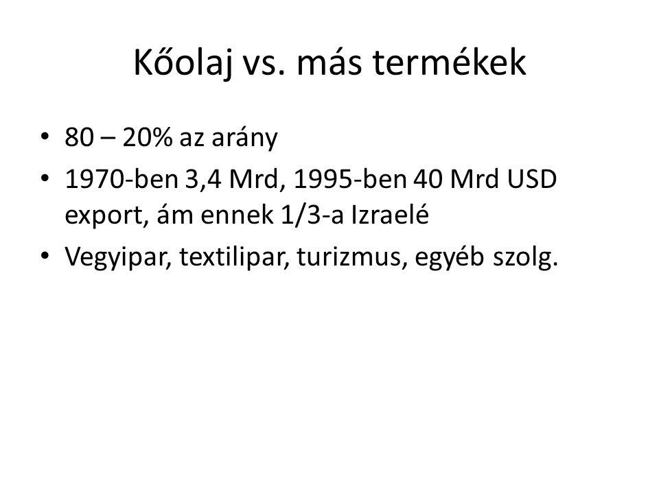 Kőolaj vs. más termékek 80 – 20% az arány 1970-ben 3,4 Mrd, 1995-ben 40 Mrd USD export, ám ennek 1/3-a Izraelé Vegyipar, textilipar, turizmus, egyéb s