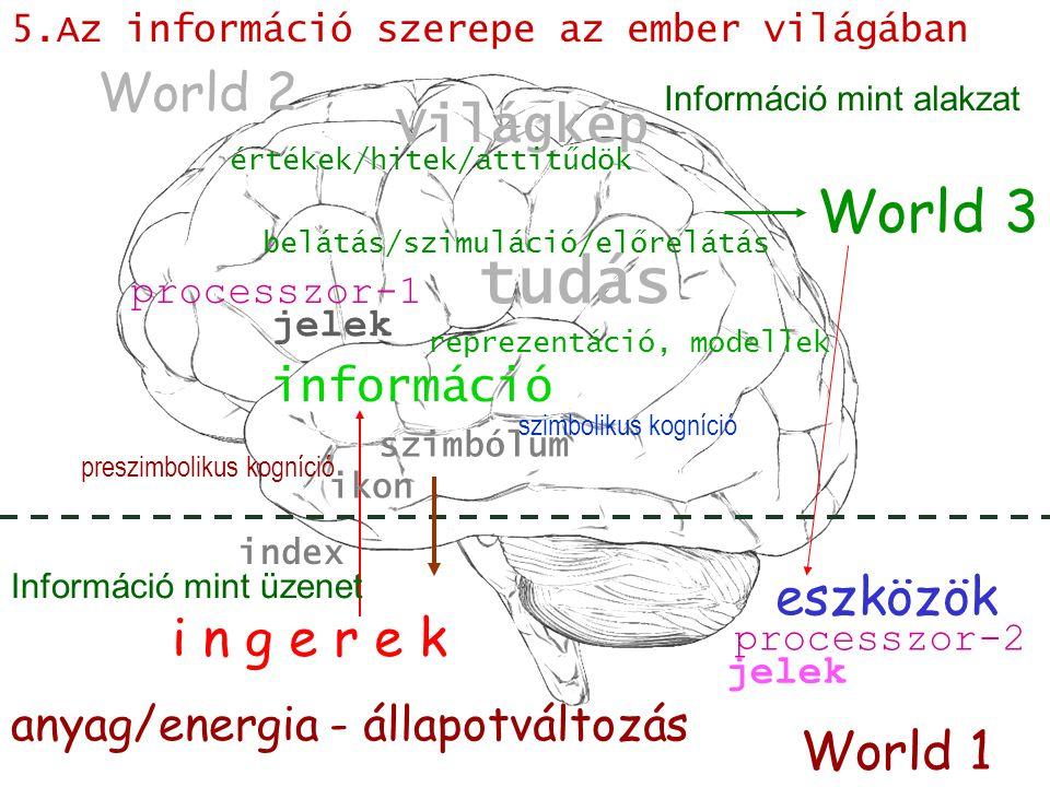 információ tudás belátás/szimuláció/előrelátás anyag/energia - állapotváltozás szimbólum World 2 World 1 Világkép jelek i n g e r e k World 3 ikon index processzor-1 processzor-2 eszközök jelek preszimbolikus kogníció szimbolikus kogníció reprezentáció, modellek értékek/hitek/attitűdök Információ mint üzenet Információ mint alakzat 5.Az információ szerepe az ember világában