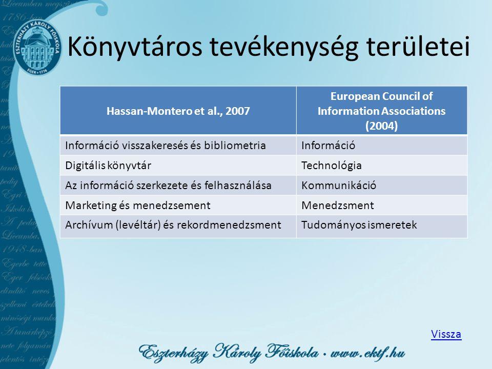 Könyvtáros tevékenység területei Hassan-Montero et al., 2007 European Council of Information Associations (2004) Információ visszakeresés és bibliomet