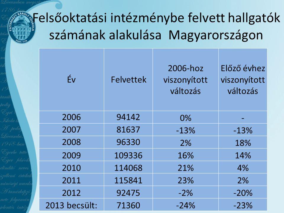 Felsőoktatási intézménybe felvett hallgatók számának alakulása Magyarországon Év Felvettek 2006-hoz viszonyított változás Előző évhez viszonyított vál