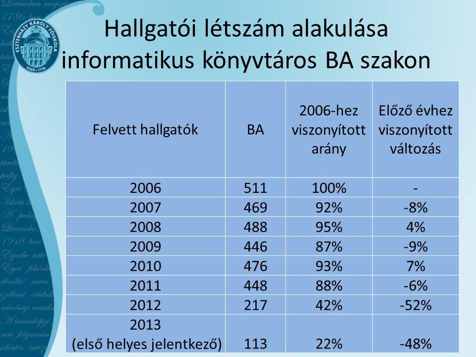 Hallgatói létszám alakulása informatikus könyvtáros BA szakon Felvett hallgatókBA 2006-hez viszonyított arány Előző évhez viszonyított változás 200651