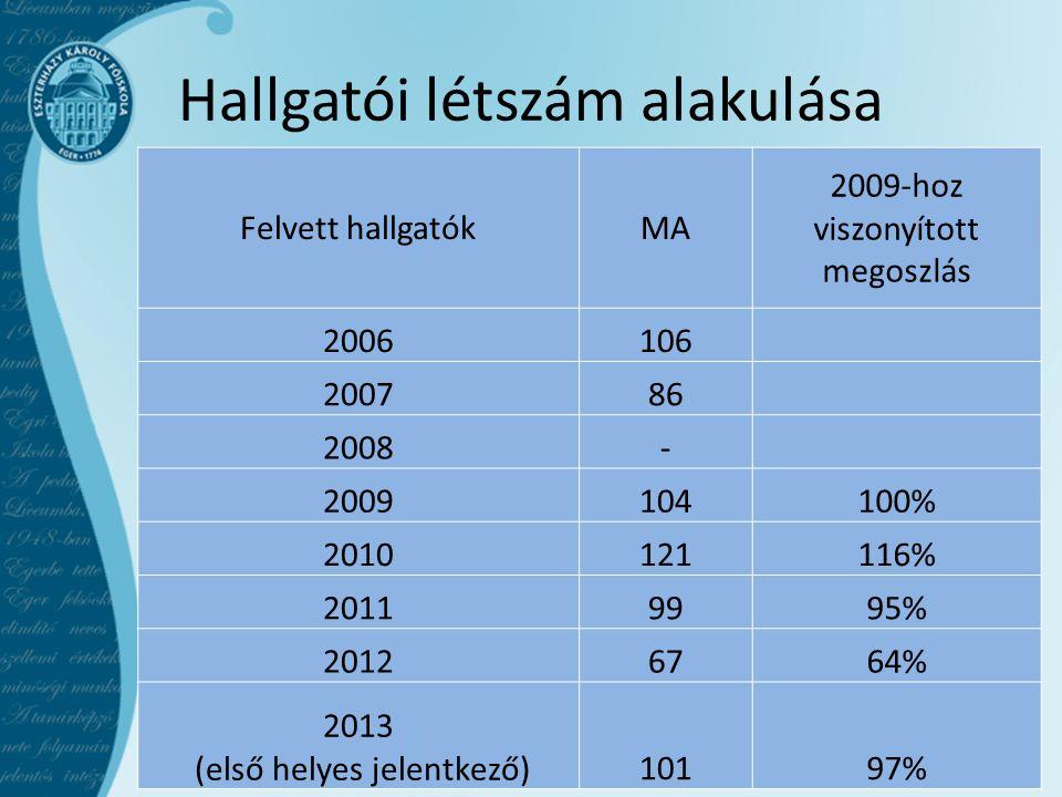 Hallgatói létszám alakulása Felvett hallgatókMA 2009-hoz viszonyított megoszlás 2006106 200786 2008- 2009104100% 2010121116% 20119995% 20126764% 2013
