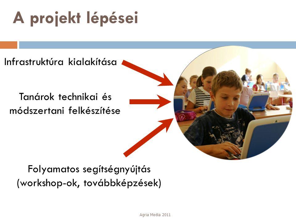 Tanárok technikai és módszertani felkészítése Folyamatos segítségnyújtás (workshop-ok, továbbképzések) Infrastruktúra kialakítása Komplex elektronikus