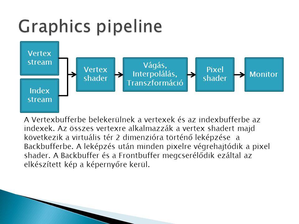 Vertex stream Index stream Vágás, Interpolálás, Transzformáció Monitor Vertex shader Pixel shader A Vertexbufferbe belekerülnek a vertexek és az index