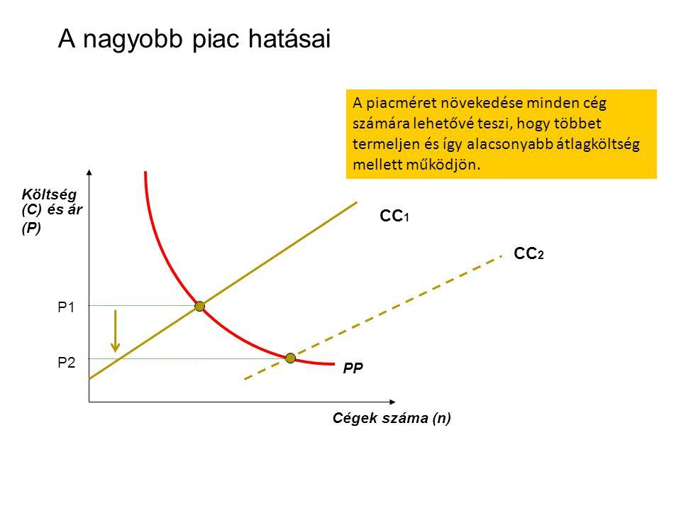 PP P1 P2 A nagyobb piac hatásai Költség (C) és ár (P) Cégek száma (n) CC 1 CC 2 A piacméret növekedése minden cég számára lehetővé teszi, hogy többet