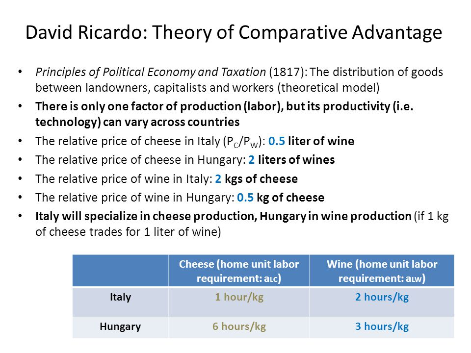 David Ricardo: Theory of Comparative Advantage Principles of Political Economy and Taxation (1817): The distribution of goods between landowners, capi