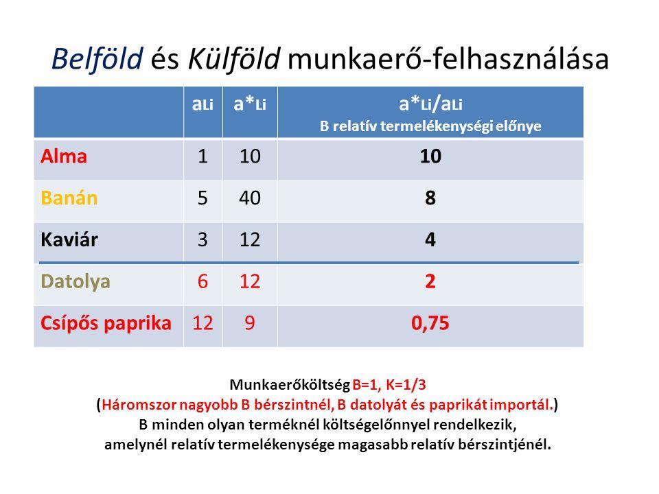 Belföld és Külföld munkaerő-felhasználása a Li a* Li a* Li /a Li B relatív termelékenységi előnye Alma110 Banán5408 Kaviár3124 Datolya6122 Csípős papr