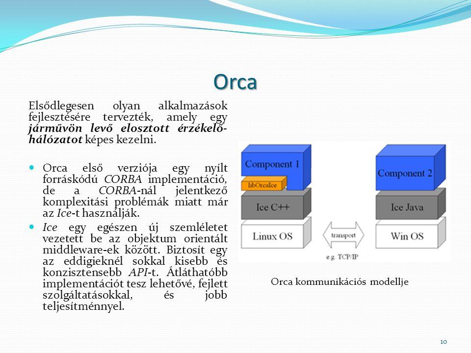 Orca Elsődlegesen olyan alkalmazások fejlesztésére tervezték, amely egy járművön levő elosztott érzékelő- hálózatot képes kezelni. Orca első verziója