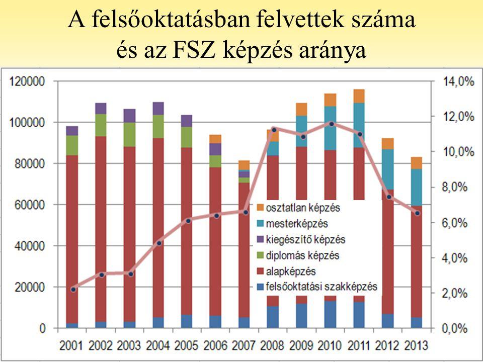 12 A felsőoktatásban felvettek száma és az FSZ képzés aránya