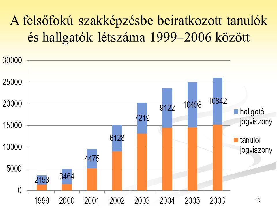 13 A felsőfokú szakképzésbe beiratkozott tanulók és hallgatók létszáma 1999–2006 között