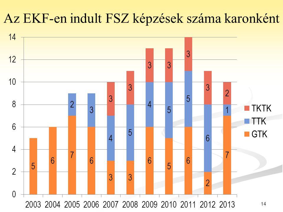 14 Az EKF-en indult FSZ képzések száma karonként