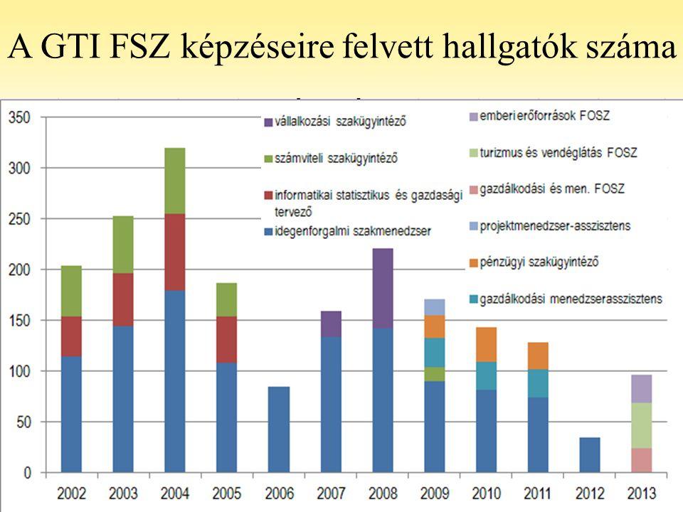 15 A GTI FSZ képzéseire felvett hallgatók száma