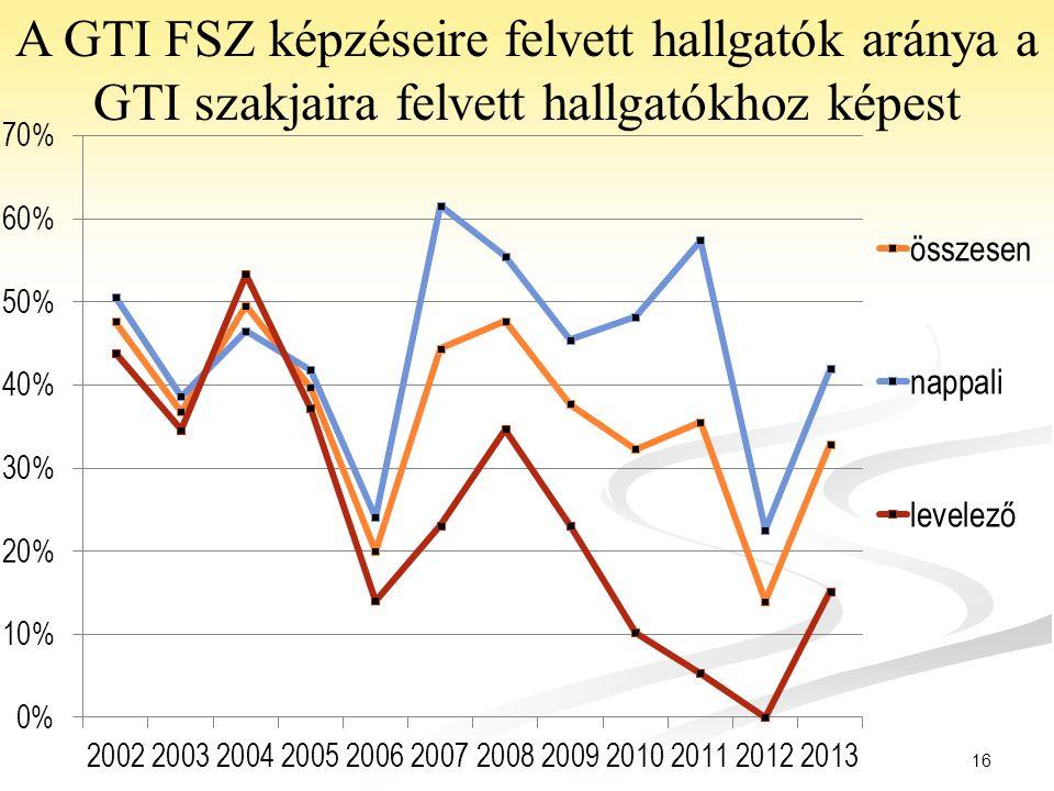 16 A GTI FSZ képzéseire felvett hallgatók aránya a GTI szakjaira felvett hallgatókhoz képest