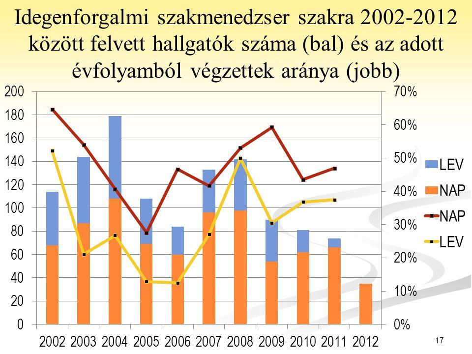 17 Idegenforgalmi szakmenedzser szakra 2002-2012 között felvett hallgatók száma (bal) és az adott évfolyamból végzettek aránya (jobb)