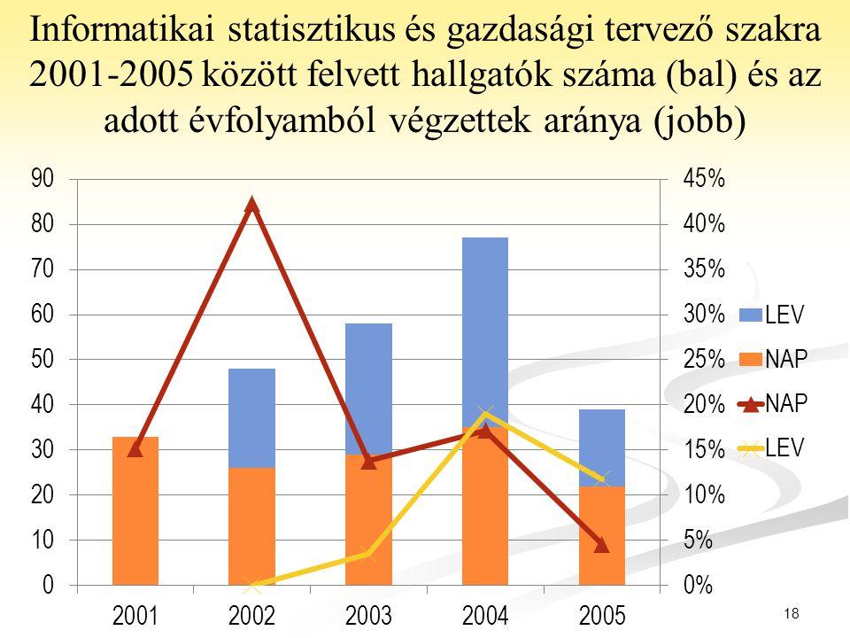 18 Informatikai statisztikus és gazdasági tervező szakra 2001-2005 között felvett hallgatók száma (bal) és az adott évfolyamból végzettek aránya (jobb