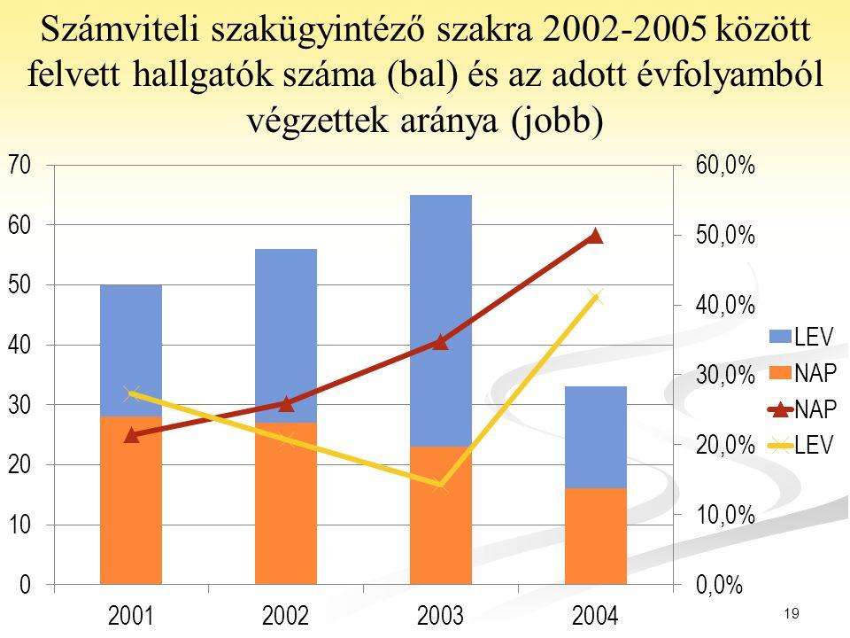 19 Számviteli szakügyintéző szakra 2002-2005 között felvett hallgatók száma (bal) és az adott évfolyamból végzettek aránya (jobb)