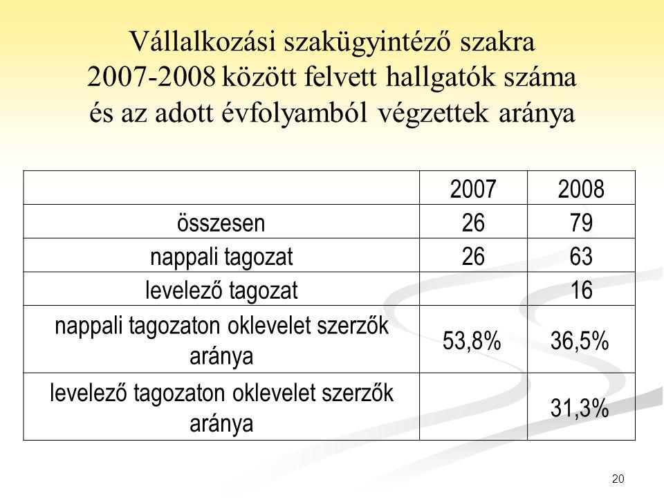 20 Vállalkozási szakügyintéző szakra 2007-2008 között felvett hallgatók száma és az adott évfolyamból végzettek aránya 20072008 összesen2679 nappali t