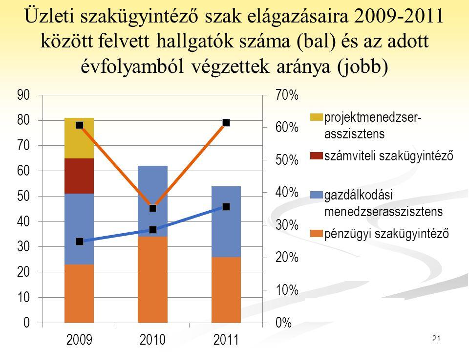 21 Üzleti szakügyintéző szak elágazásaira 2009-2011 között felvett hallgatók száma (bal) és az adott évfolyamból végzettek aránya (jobb)