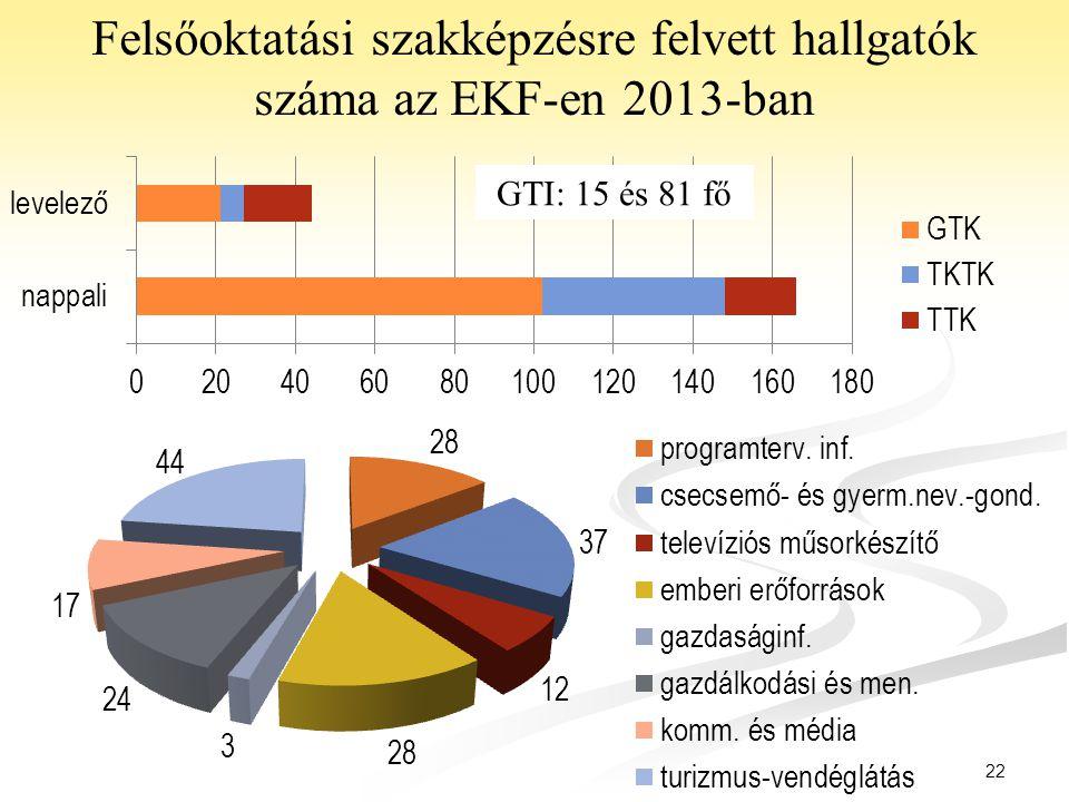 22 Felsőoktatási szakképzésre felvett hallgatók száma az EKF-en 2013-ban GTI: 15 és 81 fő