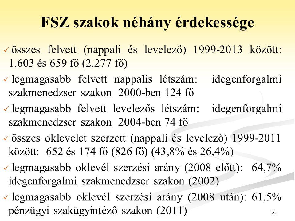 23 FSZ szakok néhány érdekessége összes felvett (nappali és levelező) 1999-2013 között: 1.603 és 659 fő (2.277 fő) legmagasabb felvett nappalis létszá