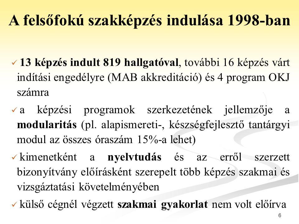 13 képzés indult 819 hallgatóval, további 16 képzés várt indítási engedélyre (MAB akkreditáció) és 4 program OKJ számra a képzési programok szerkezeté