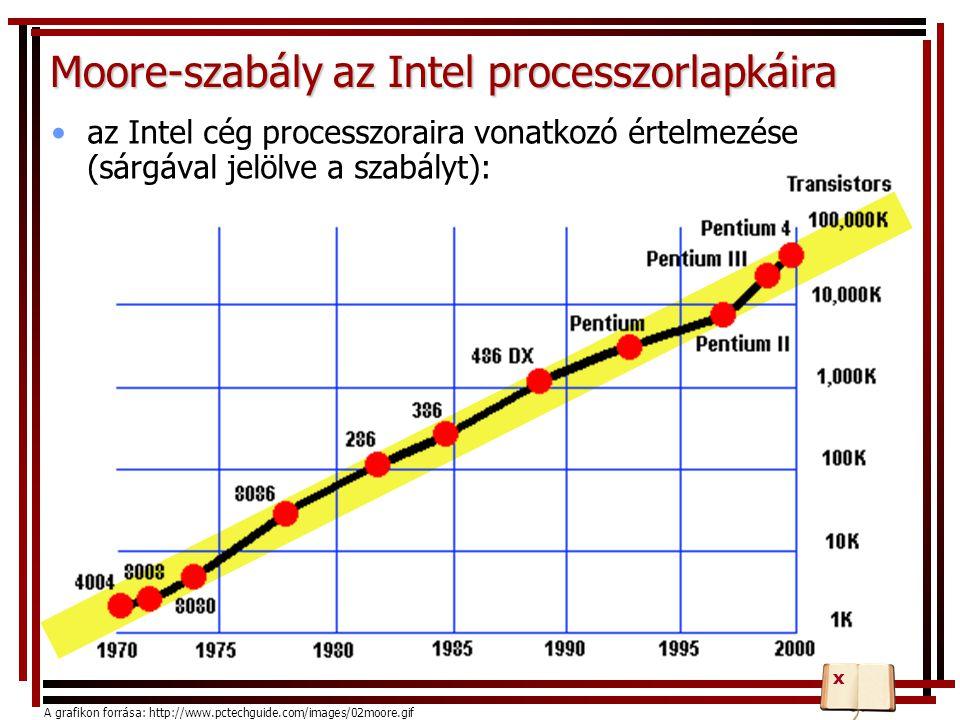 Moore-szabály az Intel processzorlapkáira az Intel cég processzoraira vonatkozó értelmezése (sárgával jelölve a szabályt): A grafikon forrása: http://