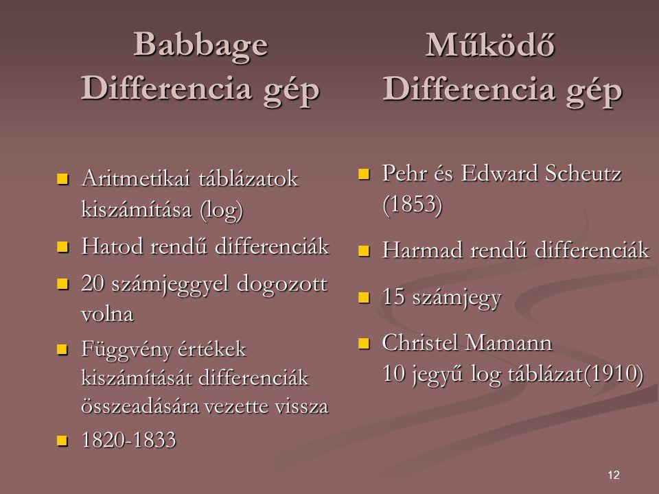 12 Babbage Differencia gép Aritmetikai táblázatok kiszámítása (log) Aritmetikai táblázatok kiszámítása (log) Hatod rendű differenciák Hatod rendű differenciák 20 számjeggyel dogozott volna 20 számjeggyel dogozott volna Függvény értékek kiszámítását differenciák összeadására vezette vissza Függvény értékek kiszámítását differenciák összeadására vezette vissza 1820-1833 1820-1833 Működő Differencia gép Pehr és Edward Scheutz (1853) Pehr és Edward Scheutz (1853) Harmad rendű differenciák Harmad rendű differenciák 15 számjegy 15 számjegy Christel Mamann 10 jegyű log táblázat(1910) Christel Mamann 10 jegyű log táblázat(1910)