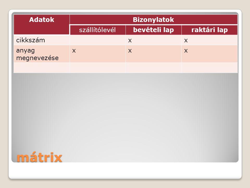 mátrix AdatokBizonylatok szállítólevélbevételi lapraktári lap cikkszámxx anyag megnevezése xxx