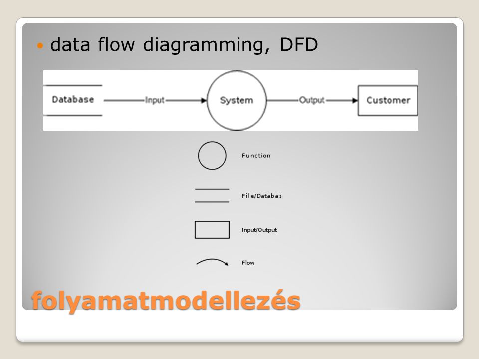folyamatmodellezés data flow diagramming, DFD