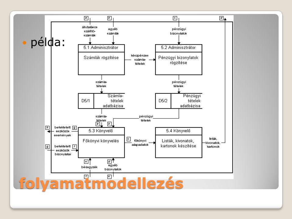 folyamatmodellezés példa: