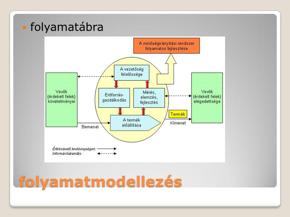 folyamatmodellezés folyamatábra