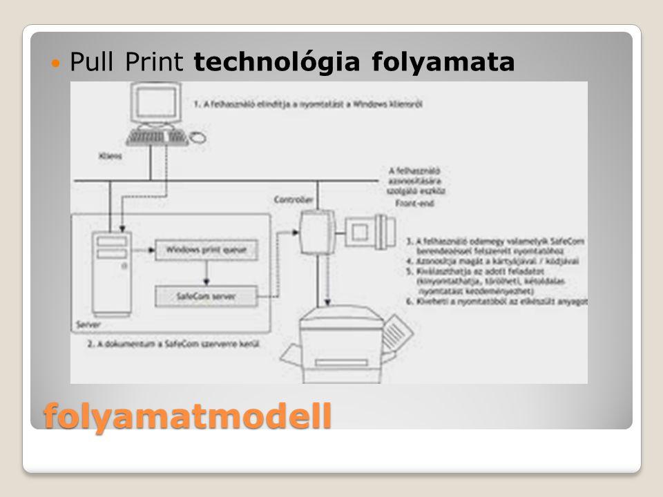 folyamatmodell Pull Print technológia folyamata