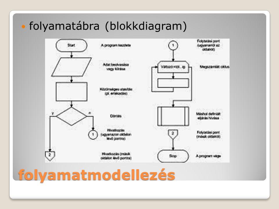 folyamatmodellezés folyamatábra (blokkdiagram)