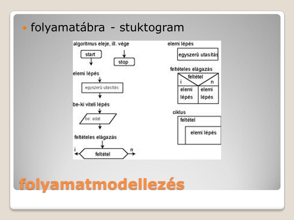 folyamatmodellezés folyamatábra - stuktogram