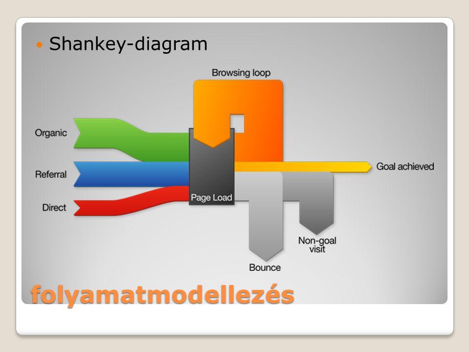 folyamatmodellezés Shankey-diagram