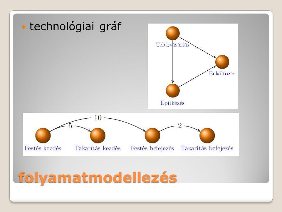 folyamatmodellezés technológiai gráf