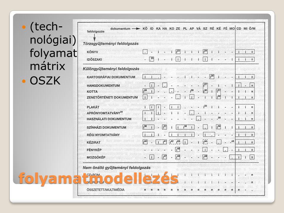 (tech- nológiai) folyamat mátrix OSZK folyamatmodellezés